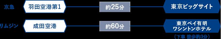 空港バス(リムジンバス・京急バス)
