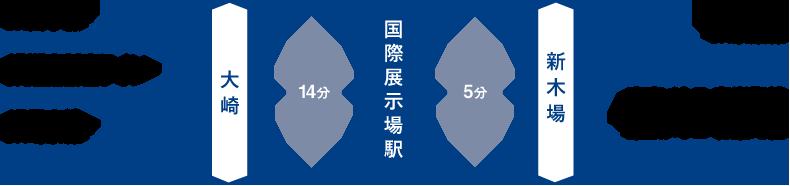 りんかい線 国際展示場駅