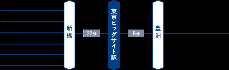 ゆりかもめ 東京ビッグサイト駅